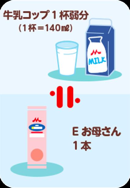 牛乳コップ1杯弱分(1杯=140ml)=Eお母さん1本