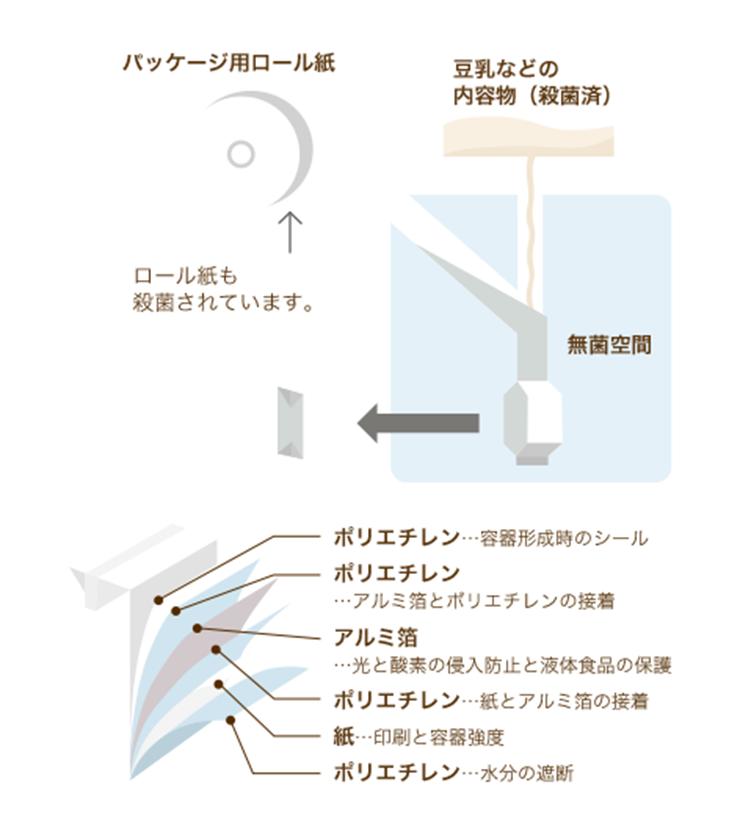 ロングライフ製法 イメージ