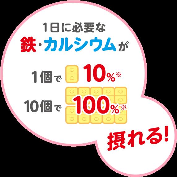 1日に必要な鉄・カルシウムは1個で10%10個で100%撮れる