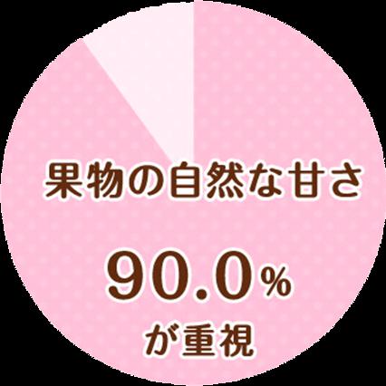 果物の自然な甘さ90.0%が重視
