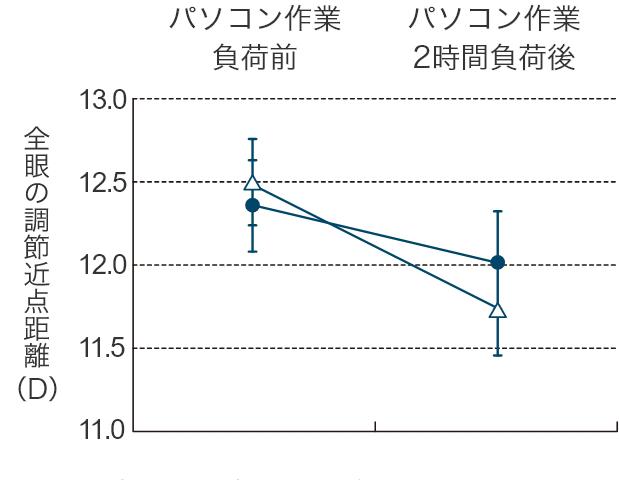 グラフ:パソコン作業負荷前、パソコン作業2時間負荷後比較