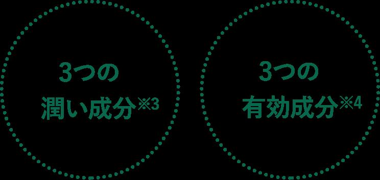 3つの潤い成分※3、3つの有効成分※2