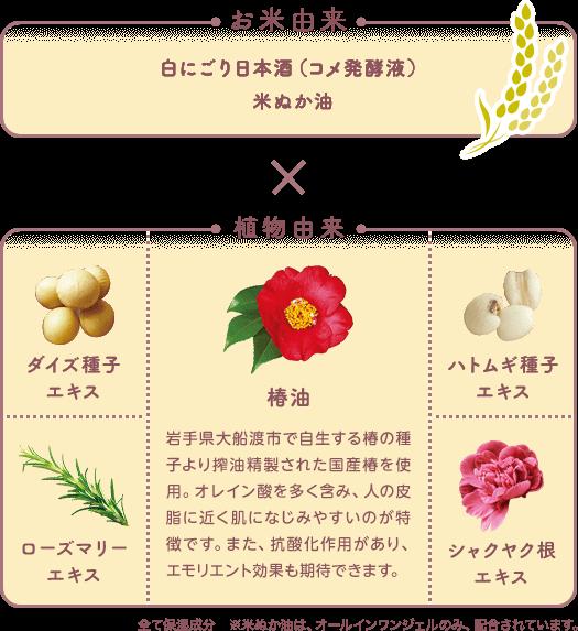 「お米由来 白にごり日本酒(コメ発酵液)、米ぬか油」 x 「植物由来 ダイズ種子エキス、椿油、ハトムギ種子エキス、ローズマリーエキス、シャクヤク根エキス」