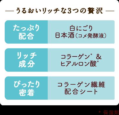 うるおいリッチな3つの贅沢 たっぷり配合:白にごり日本酒(コメ発酵液)、リッチ成分:コラーゲン&ヒアルロン酸、ぴったり密着:コラーゲン繊維配合シート