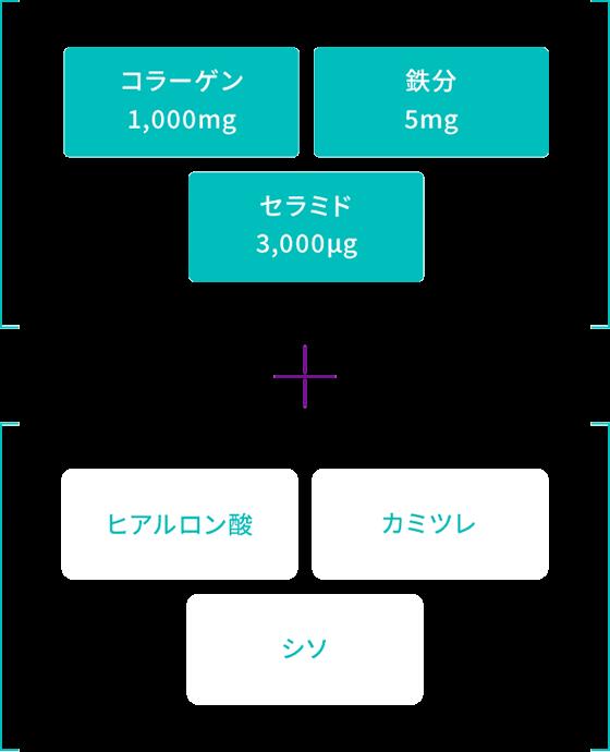 コラーゲン1,000mg、鉄分5mg、セラミド3,000μg+ヒアルロン酸、カミツレ、シソ