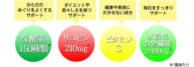「生酵素150種類」「リコピン210mg」「ビタミンC」「水溶性食物繊維2499mg」