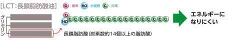 [LCT:長鎖脂肪酸油] エネルギーになりにくい