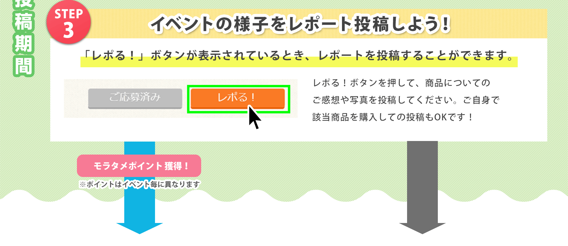 STEP 3 イベントの様子をレポート投稿しよう! 「レポる!」ボタンが表示されているとき、レポートを投稿することができます。 レポる!ボタンを押して、商品についてのご感想や写真を投稿してください。ご自身で該当商品を購入しての投稿もOKです! モラタメポイント獲得! ※ポイントはイベント毎に異なります。
